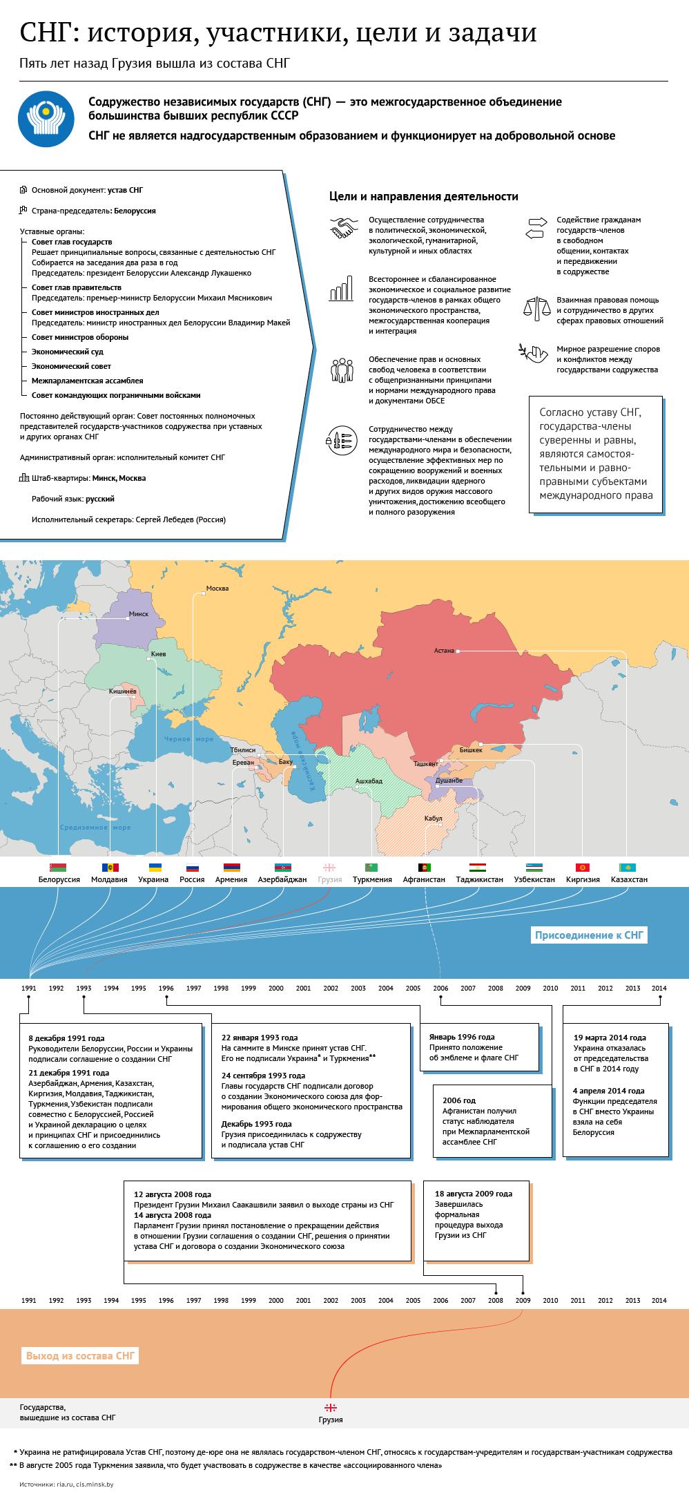 натуральные какие годы входят в постсоветский период Guahoo Известная