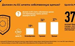 На смену НАТО должна прийти армия ЕС, считает почти треть европейцев