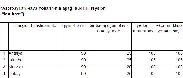 """Azərbaycan Hava Yolları-nın aşağı büdcəli reysləri (""""lou-kost"""")"""