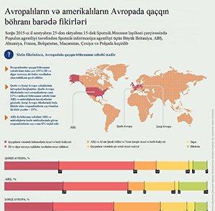 Avropalılar və amerikalıların qaçqın böhranı barədə fikirləri