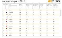 Лучшие студенческие города мира – 2016