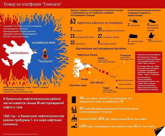 Пожар на морской нефтедобывающей платформе Гюнешли