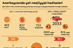 Azərbaycanda yol-nəqliyyat hadisələri