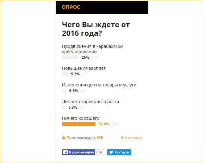 Результаты опроса Sputnik Чего Вы ждете от 2016 года?