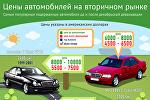 Цены автомобилей на вторичном рынке