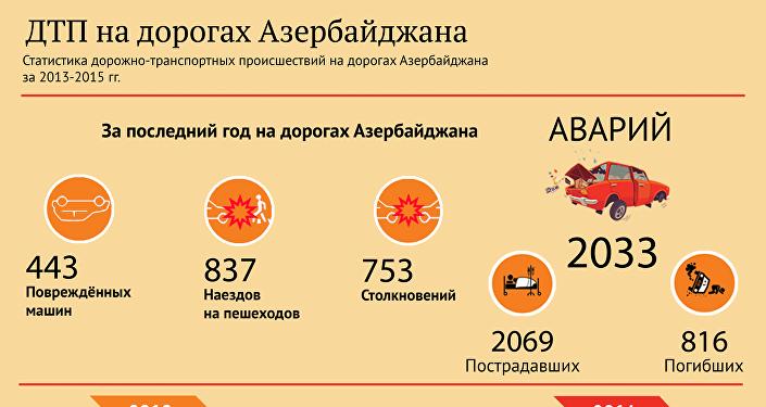 ДТП на дорогах Азербайджана
