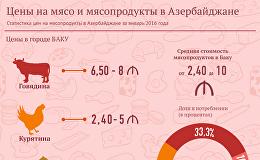 Цены на мясо и мясопродукты в Азербайджане