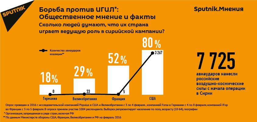Sputnik.Мнения: борьба против ИГ