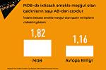 MDB-də ixtisaslı əməklə məşğul olan qadınların sayı