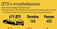 ДТП в Азербайджане в первом квартале 2016 года