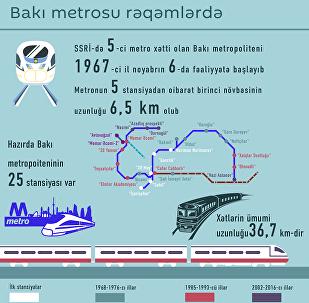 Bakı metrosu rəqəmlərdə