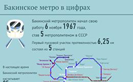 Бакинский метрополитен: цифры и факты