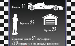 Бакинский этап Формулы 1 в цифрах