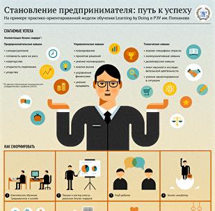 Становление предпринимателя: путь к успеху
