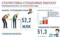 Страховые выплаты в Азербайджане