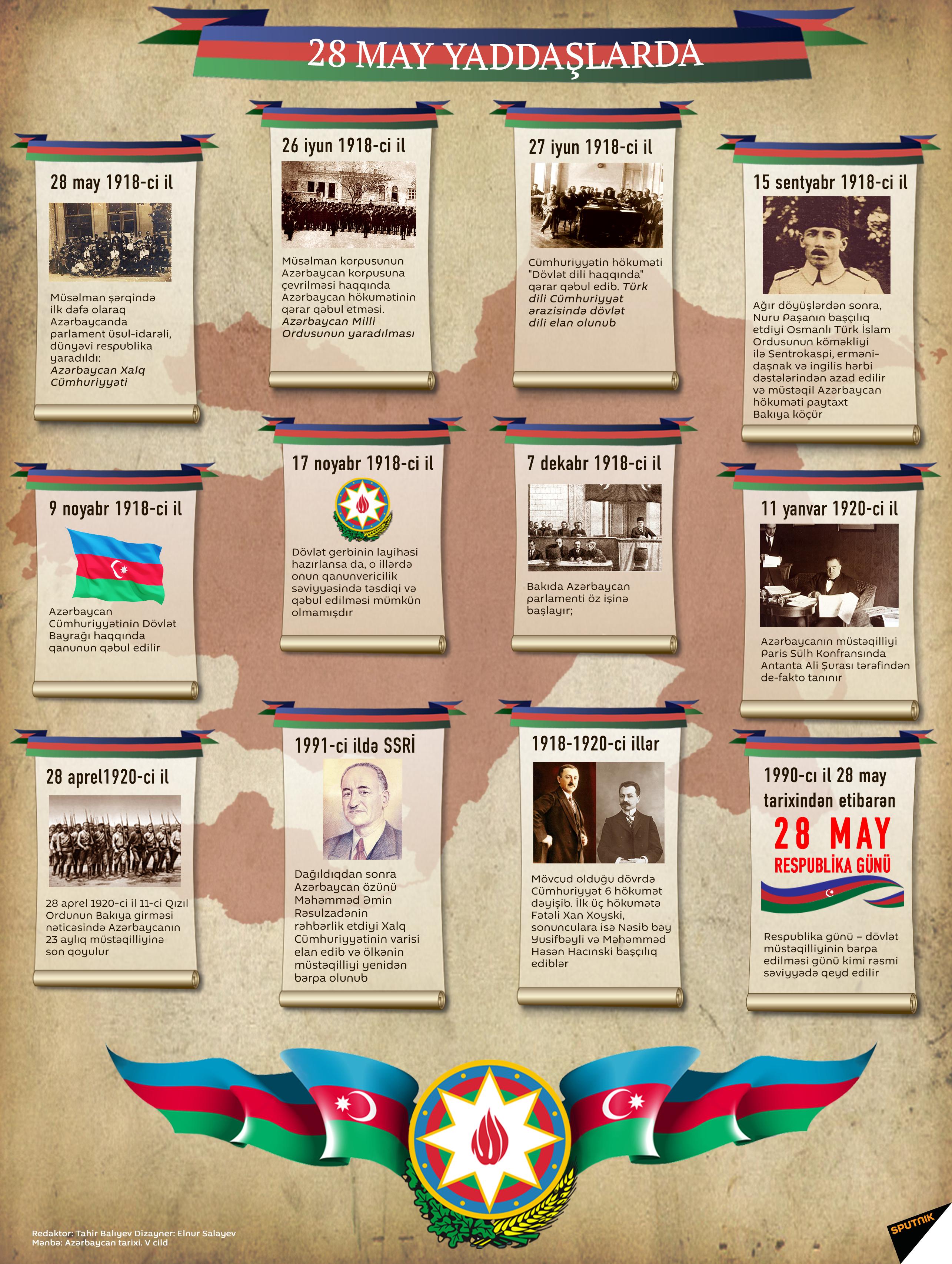 Azərbaycan Xalq Cümhuriyyəti yaddaşlarda