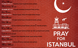 Son 10 il ərzində Türkiyədə baş verən terror hadisələrinin xronologiyası
