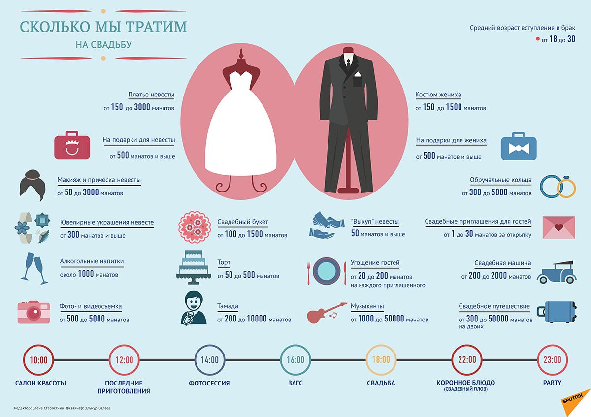 На сколько дней на свадьбу дают отгул
