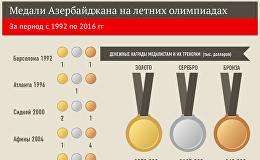 Олимпийские достижения Азербайджана