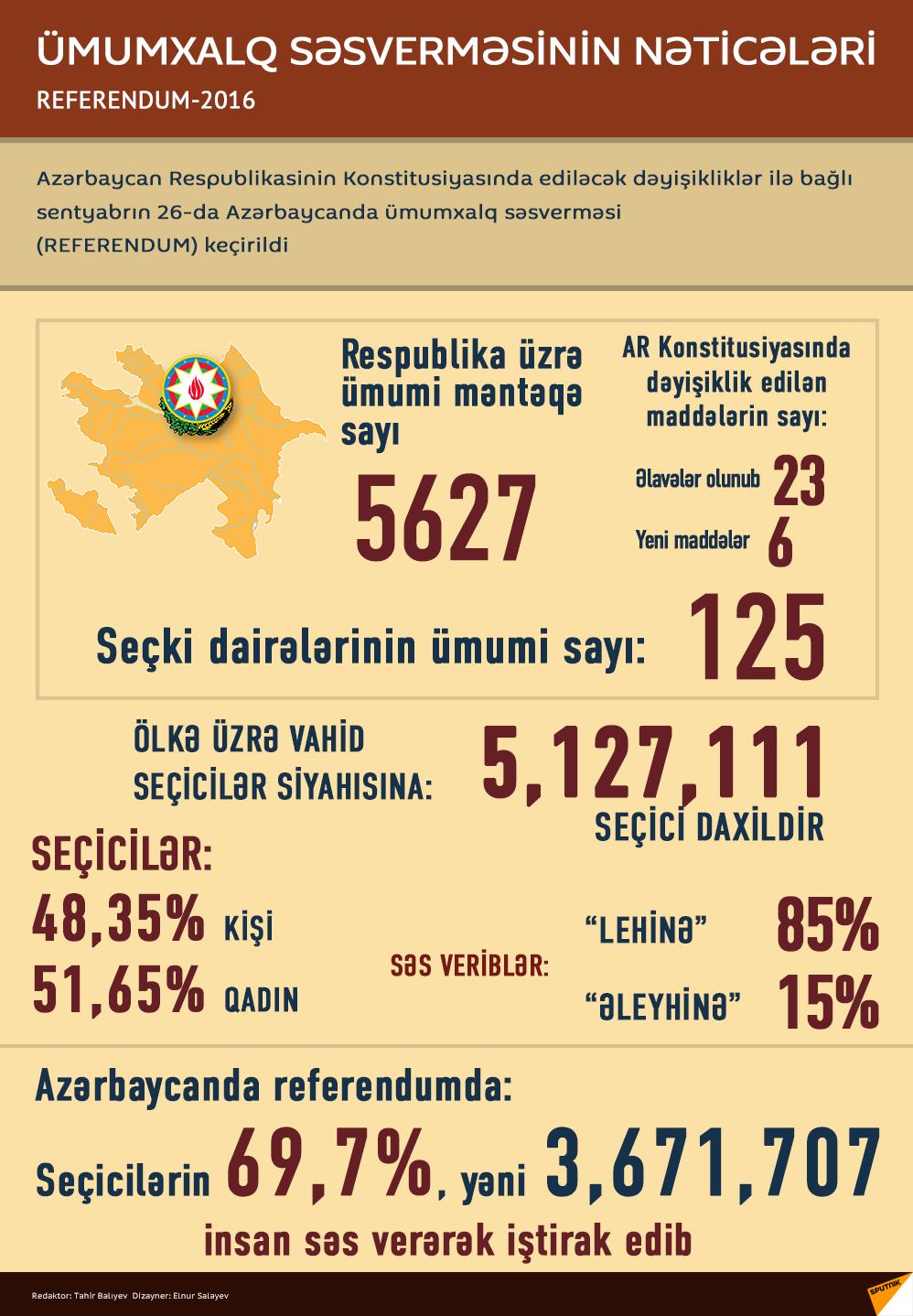 Referendumun yekun nəticələri açıqlanıb