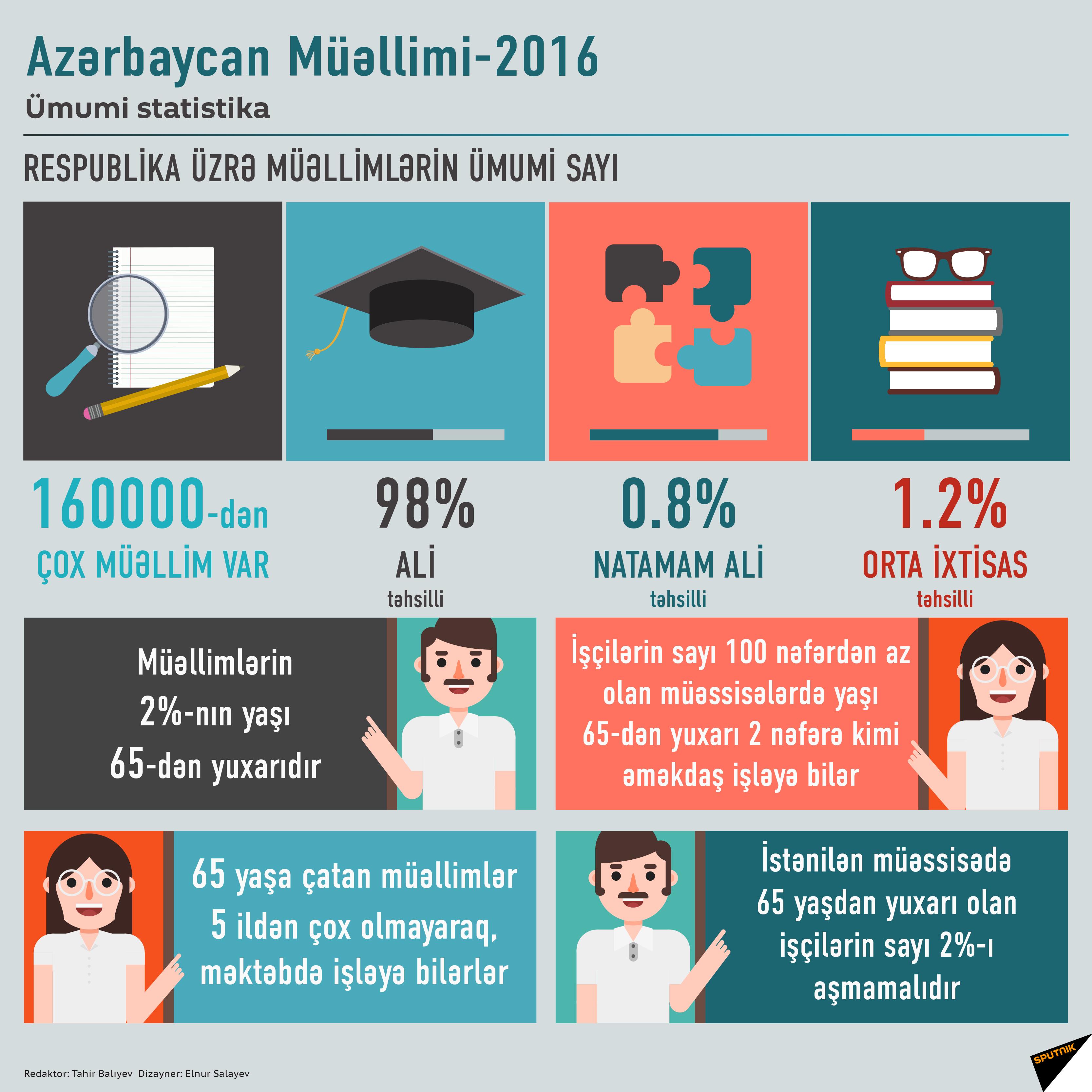 Azərbaycan müəllimi - 2016