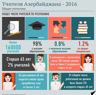 Учителя Азербайджана - 2016