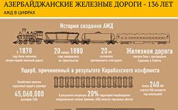 Азербайджанские железные дороги