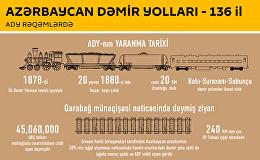 Azərbaycan dəmir yolları