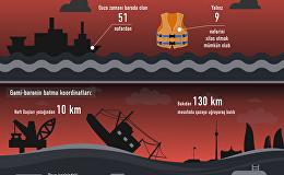 Merkuri-2 gəmisinin qəzaya uğraması