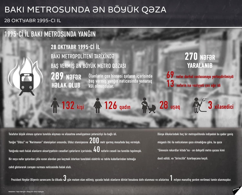 Bakı metrosunda yanğın