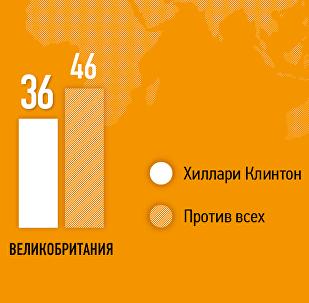 Опрос в европейских странах на тему выборов в США
