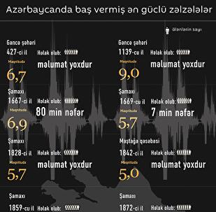 Azərbaycanda baş vermiş ən güclü zəlzələlər