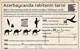 Azərbaycanda rabitənin tarixi