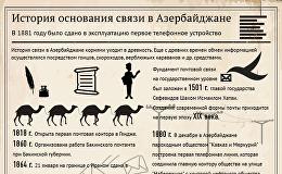 История основания связи в Азербайджане
