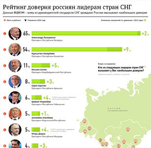 Рейтинг доверия россиян лидерам стран СНГ
