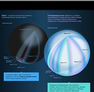 Углеводороды: от разведки до потребителя