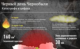 Черный день Чернобыля