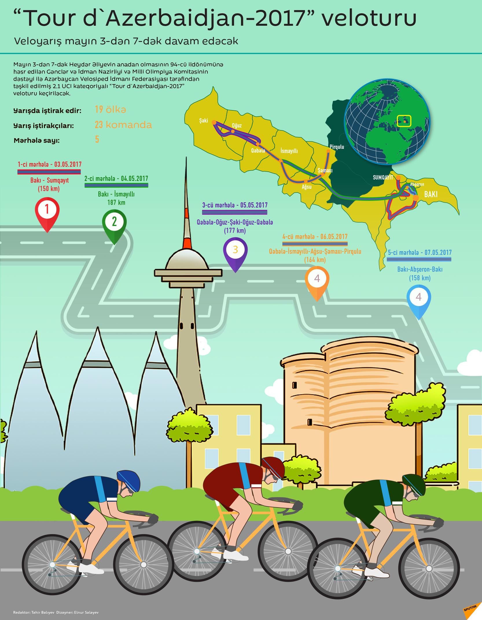 Tour d'Azerbaidjan-2017 veloturu