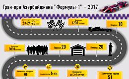 Транспортные маршруты Формулы-1