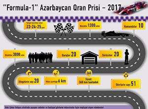 Formula-1 Azərbaycan Qran-Prisi — 2017
