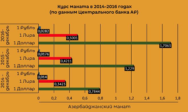 Курс маната в 2014-2016 годах (по данным Центрального банка АР)