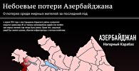 Небоевые потери Азербайджана