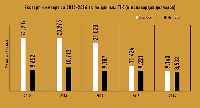 Экспорт и импорт Азербайджана в 2012-2016 гг.