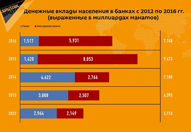 Денежные вклады населения в банках с 2012 по 2016 гг.