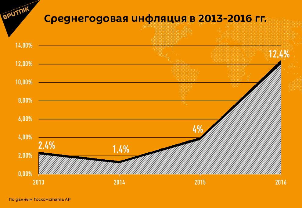 Среднегодовая инфляция в 2013-2016 гг.