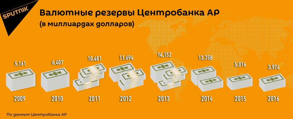 Валютные резервы Центрального банка Азербайджана
