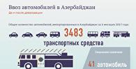 Ввоз автомобилей в Азербайджан