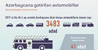 Azərbaycana gətirilən avtomobillər