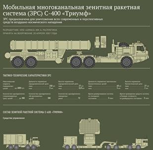 Мобильная многоканальная зенитная ракетная система С-400 Триумф