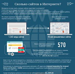 Сколько сайтов в Интернете